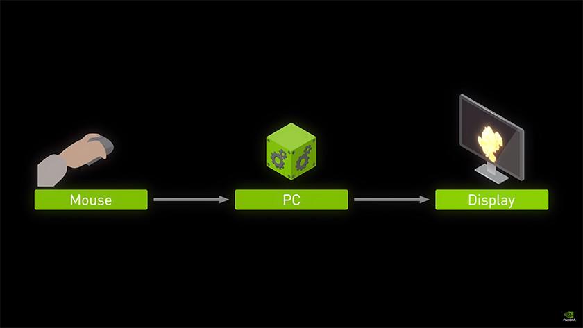 Nvidia Reflex: schnellere Reaktionszeit und weniger Eingangsverzögerung.