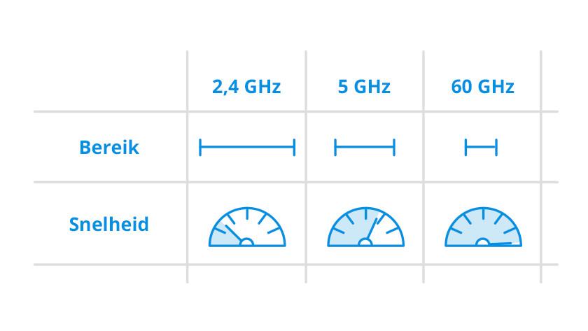 Router-Geschwindigkeiten